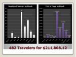 482 travelers for 211 808 12