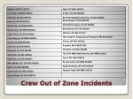 crew out of zone incidents