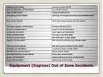 equipment engines out of zone incidents