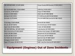 equipment engines out of zone incidents1