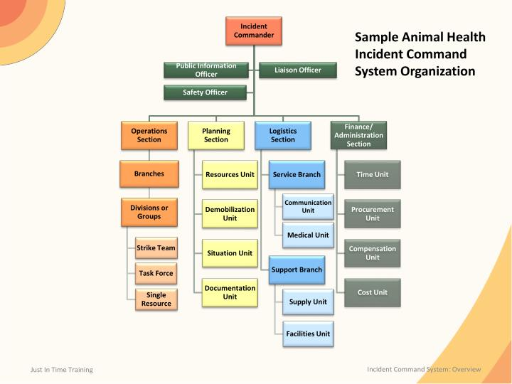 Sample Animal Health Incident Command System Organization