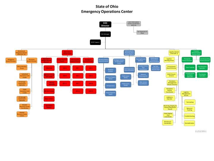state of ohio emergency operations center n.