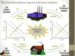 the interdependence of goods and factor markets1