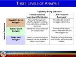 three levels of analysis1