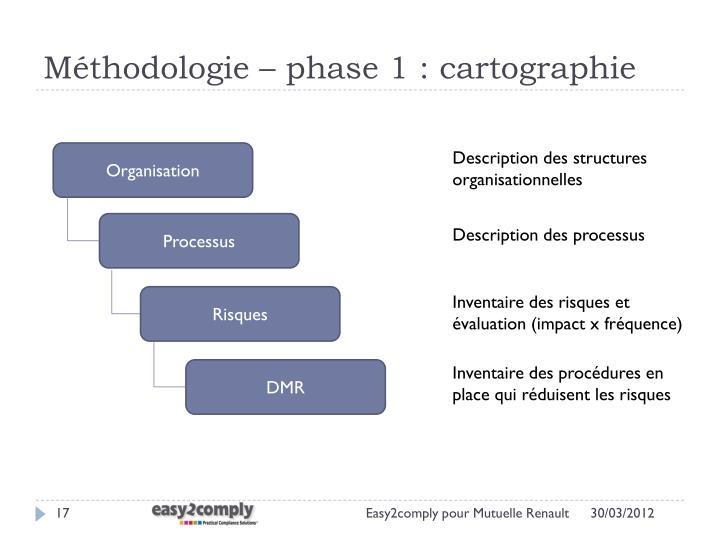 Méthodologie – phase 1 : cartographie