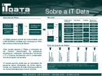 sobre a it data