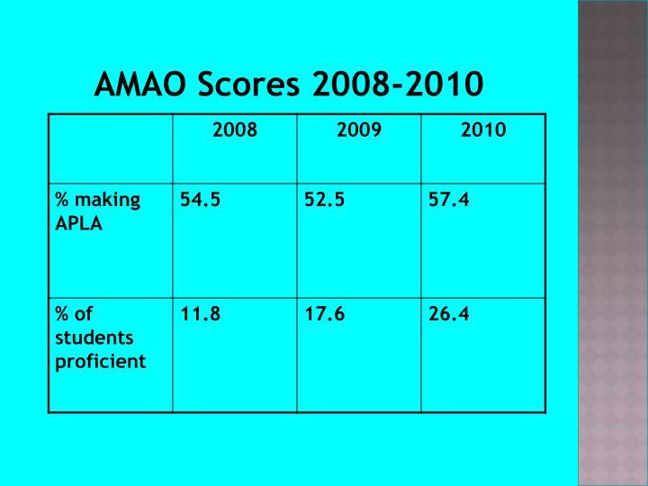 AMAO Scores 2008-2010