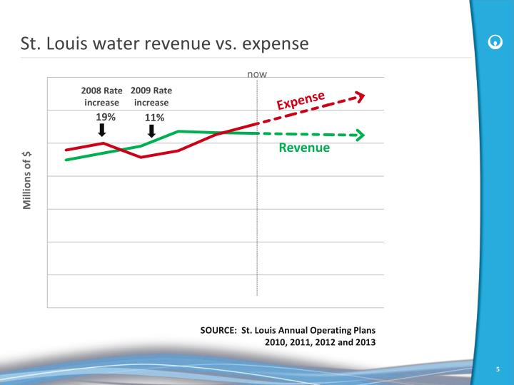 St. Louis water revenue vs. expense