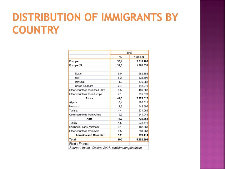 Distribution of immigrants by country