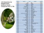 life expectancy by neighborhood spokane county comparison 90s vs 00s