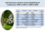 life expectancy spokane county neighborhood comparison 1990 to 1999 vs 2000 to 2009