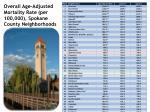 overall age adjusted mortality rate per 100 000 spokane county neighborhoods