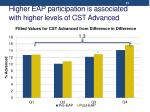 higher eap participation is associated with higher levels of cst advanced