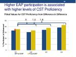 higher eap participation is associated with higher levels of cst proficiency