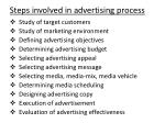 steps involved in advertising process