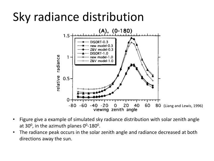 sky radiance distribution n.