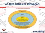 as tr s zonas de inova o