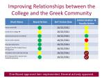 improving relationships between the college and the greek community