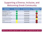 supporting a diverse inclusive and welcoming greek community