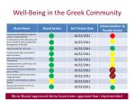 well being in the greek community