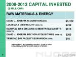 2008 2013 capital invested millions5