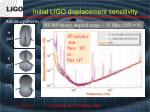 initial ligo displacement sensitivity