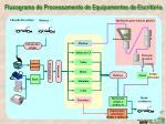 fluxograma do processamento de equipamentos de escrit rio