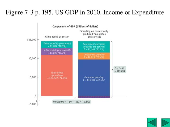 Figure 7-3 p. 195. US GDP in 2010, Income or Expenditure