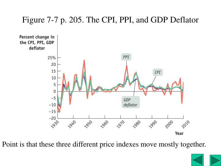 Figure 7-7 p. 205. The CPI, PPI, and GDP Deflator