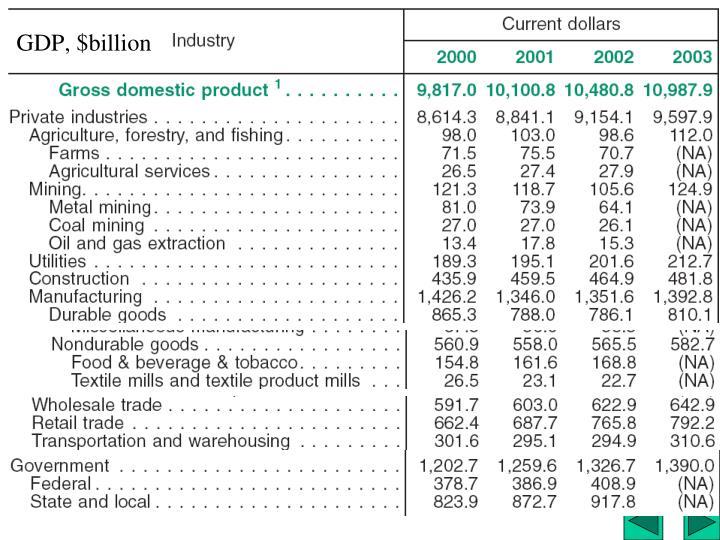 GDP, $billion