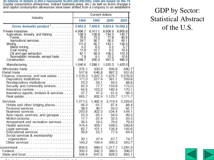 GDP by Sector: Statistical Abstract of the U.S.