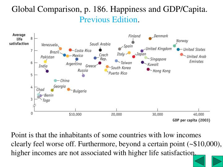Global Comparison, p. 186. Happiness and GDP/Capita.