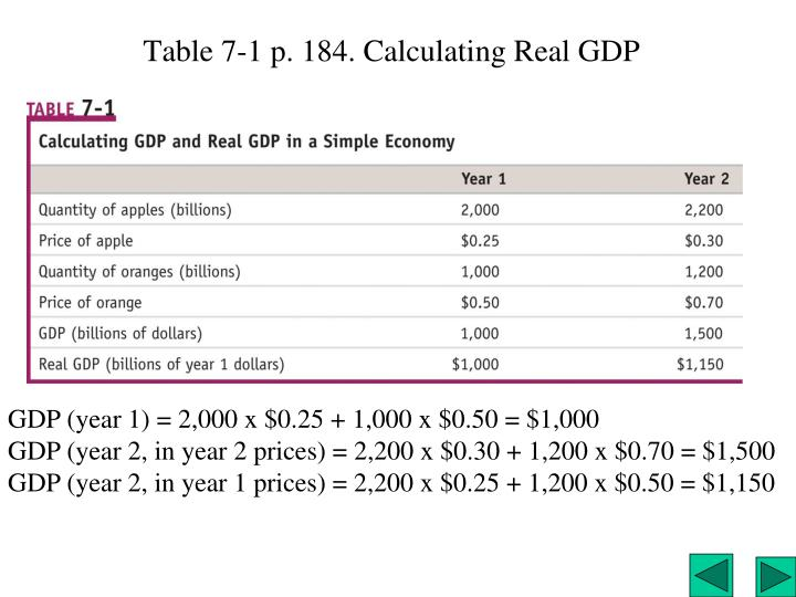 Table 7-1 p. 184. Calculating Real GDP