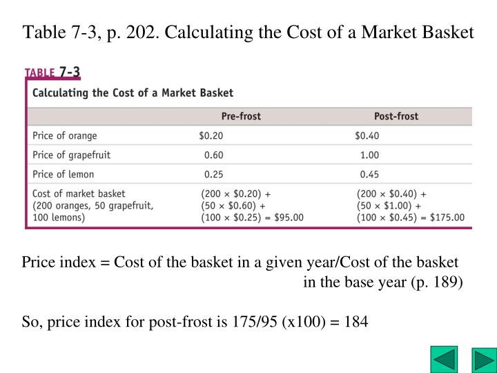 Table 7-3, p. 202. Calculating the Cost of a Market Basket
