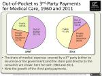 out of pocket vs 3 rd party payments for medical care 1960 and 2011