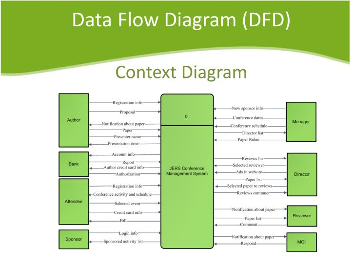 human resource data flow diagram The design and implementation of human resource data flow diagram complexities of this new human resource management model.