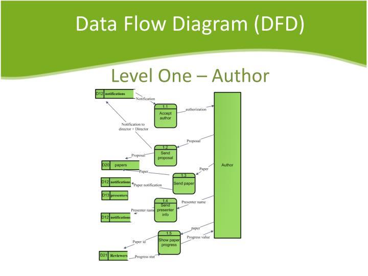conference management system deliverable2
