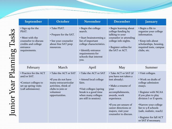 Junior Year Planning Tasks