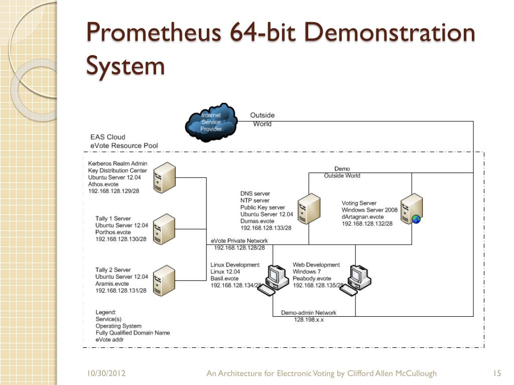 PPT - An Architecture For Electronic Voting PowerPoint