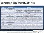 summary of 2013 internal audit plan