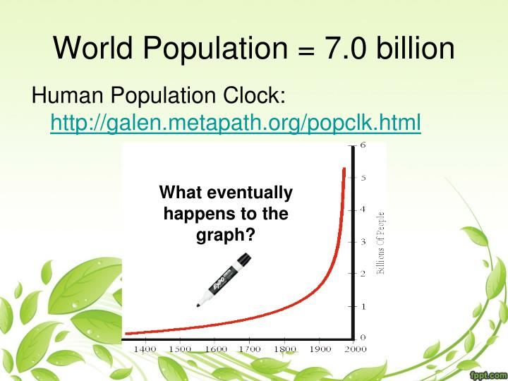 World Population = 7.0 billion