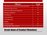 break down of conduct violations