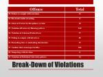 break down of violations