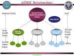 afhsc relationships