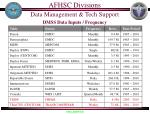 dmss data inputs frequency