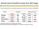 actual land transfers lower but still large