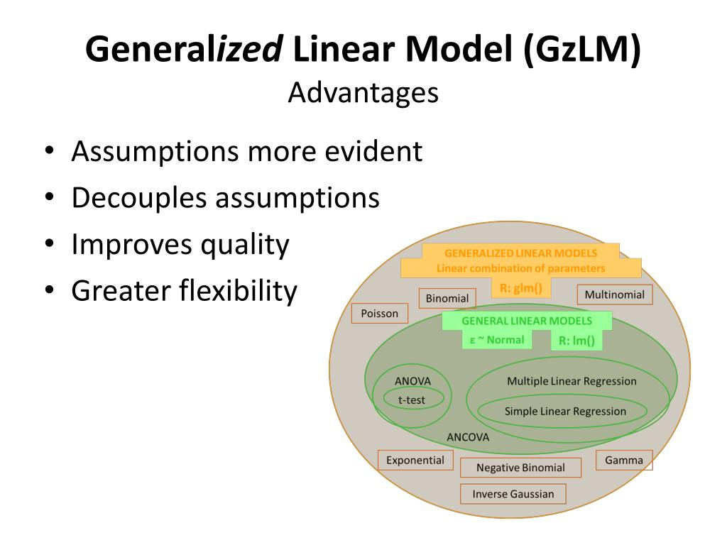 PPT - Part V The Generalized Linear Model PowerPoint