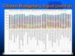 citizen budgetary input cont d