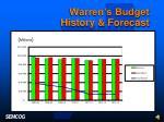 warren s budget history forecast