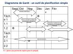 diagramme de gantt un outil de planification simple